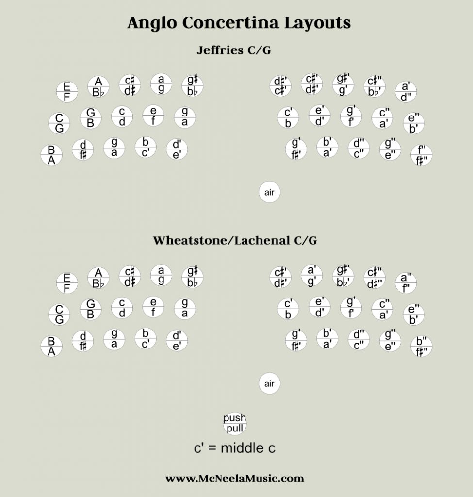 An anglo concertina fingering chart to show a 30 button concertina in the key of C/G. Most Asked Questions about Concertinas