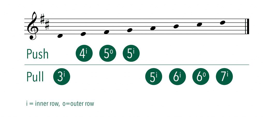 B/C Accordion Scale Fingering