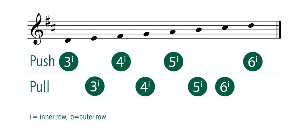 C#/D accordion tuning
