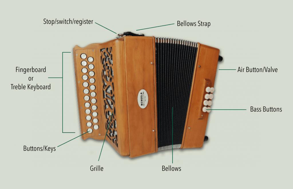 mechanics of the irish button accordion - diatonic two row accordion anatomy diagram